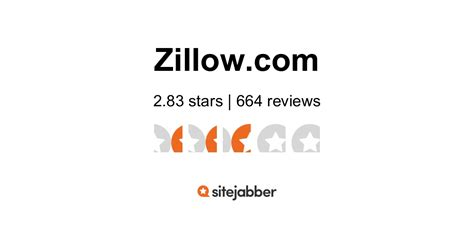 Zillow Reviews 28 Stars